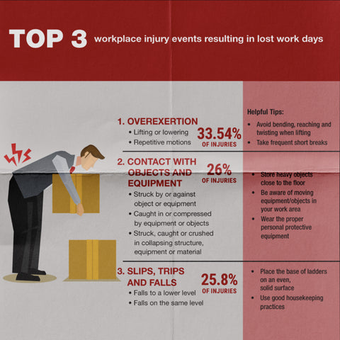 Workplace injuries statistics 2