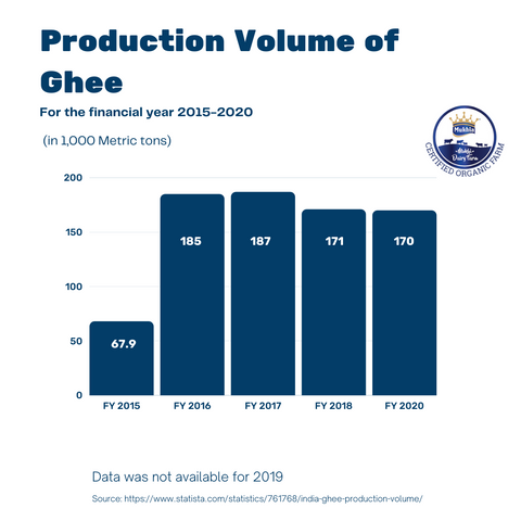 Production of ghee in India.