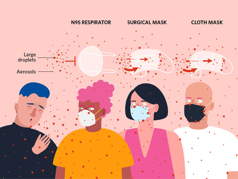 The Scientist Infographic of Mask Effectiveness by Sonja Pinsker