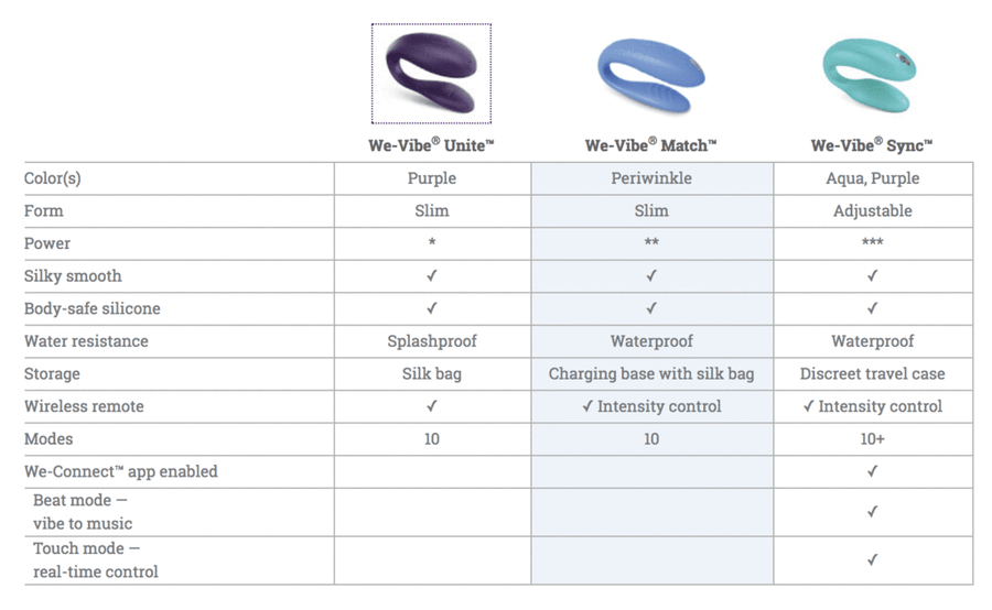 New WeVibe SYNC Couples Vibrator