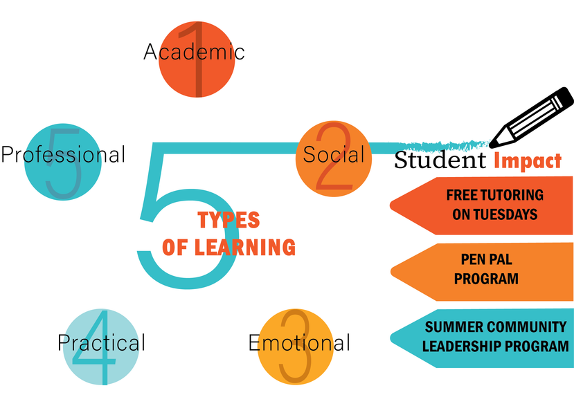 5 Different Types of Learning that Can Happen at Home