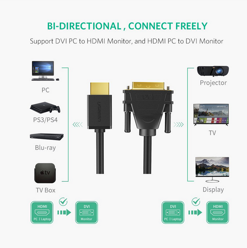 UGREEN HDMI to DVI Cable 3m (Black)