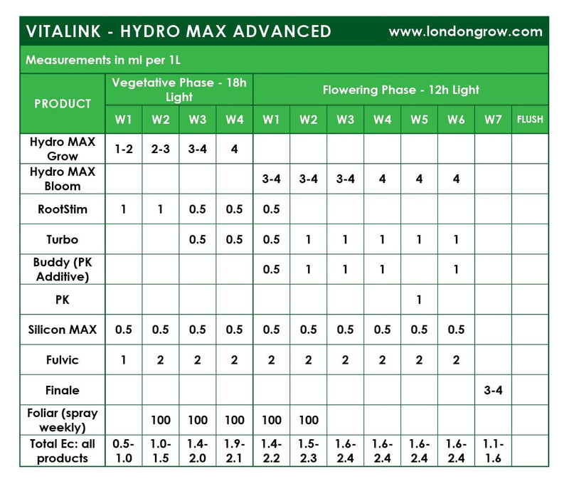 VitaLink Hydro MAX Grow SW - London Grow