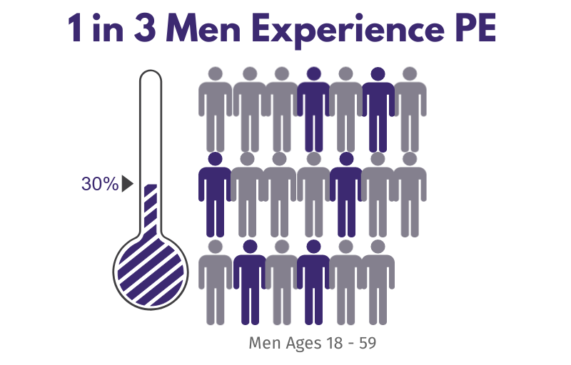 percentage men who experience premature ejaculation