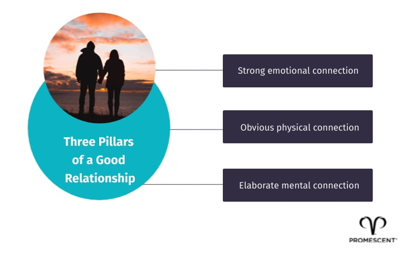 The 3 pillars of a good relationship