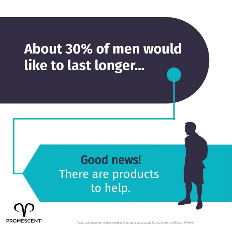 30% of men would like to last longer in bed