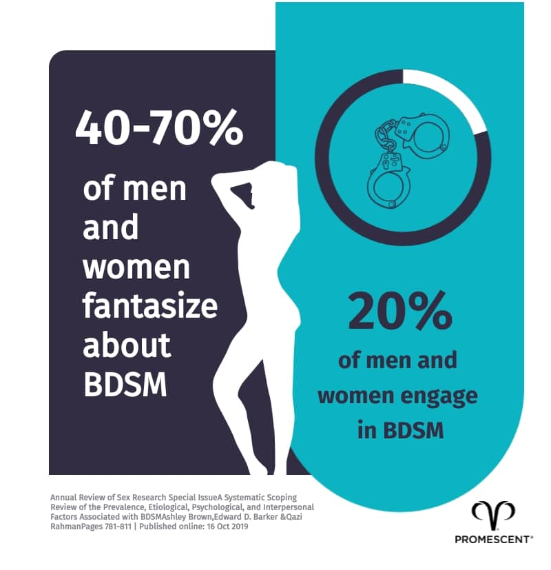 40-70% of people have some sort of BDSM fantasy. Another 20% of people actively act them out.