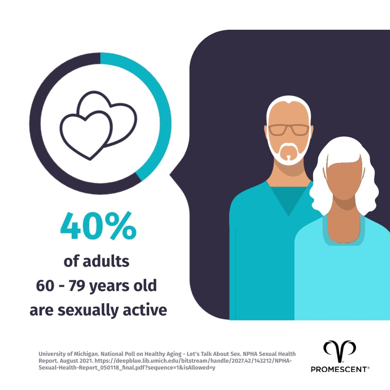 Research shows as many as 40% of people ages 60-79 still have sex.