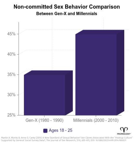 Increase in Casual Sex Amongst Generation