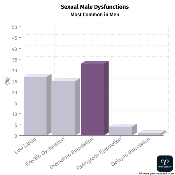 Common-Sexual-Male-Dysfunctions