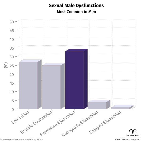 Common Sexual Male Dysfunctions Stats