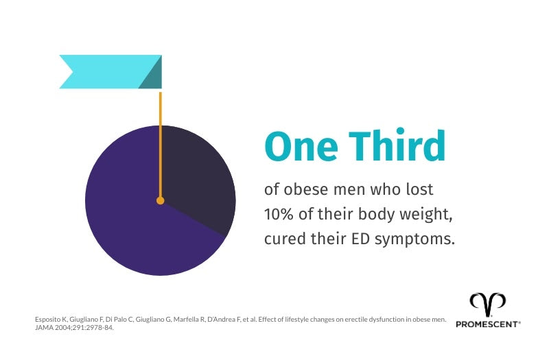 Obese men have more sexual health issues
