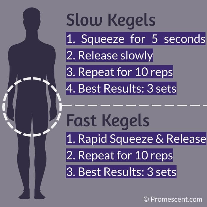 Kegels and Pelvic Floor Exercises for Premature ejaculation
