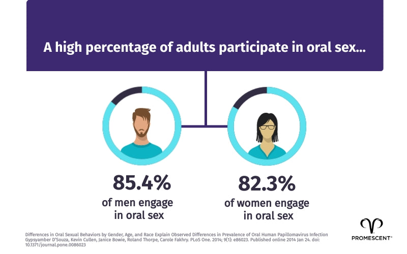 High percentages of adults participate in oral sex