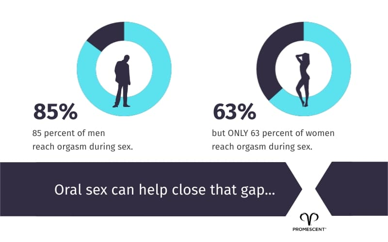 Oral sex can help close the arousal gap