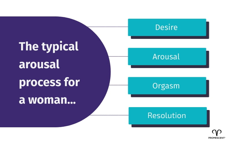 Typical arousal process for women