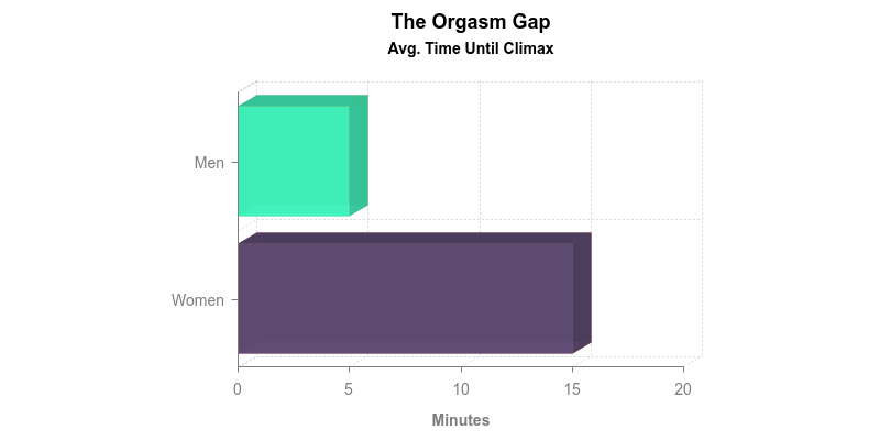 The Average Time it Takes For Men and Women to Reach Climax