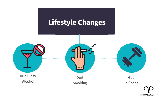 Lifestyle changes for better erections