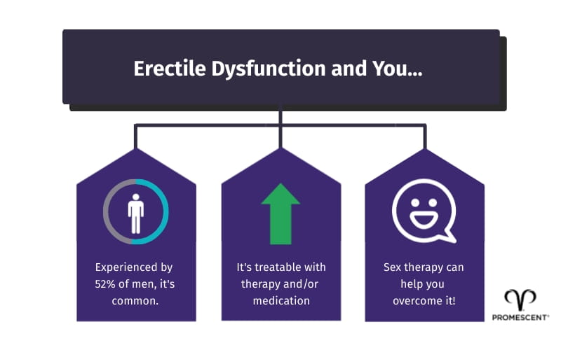 Erectile dysfunction and you