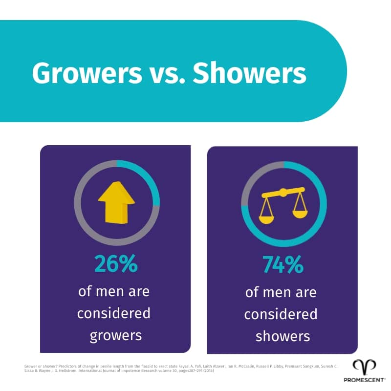 Percentage of men that are growers or showers
