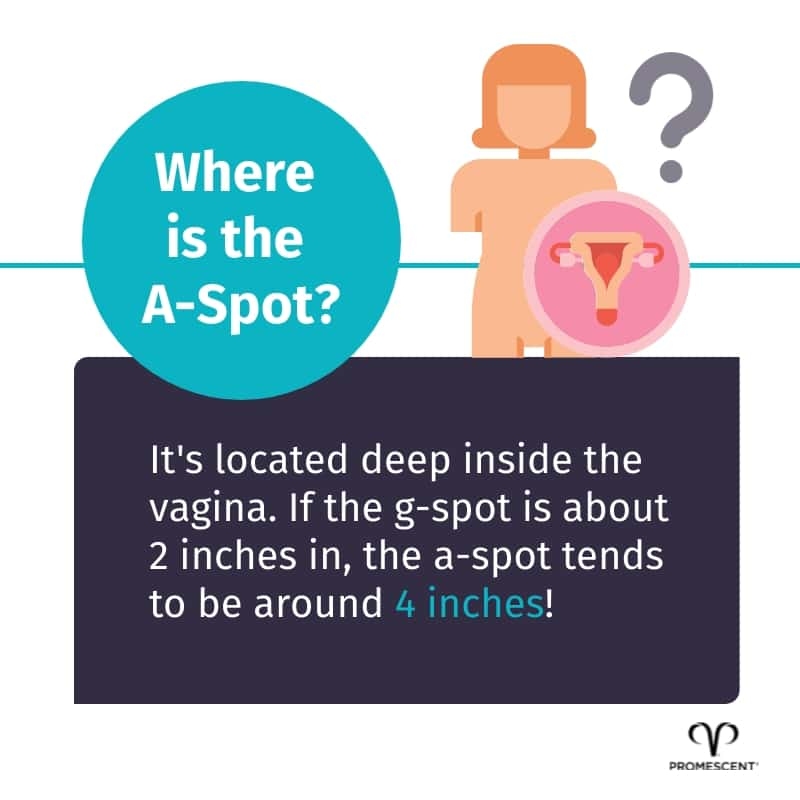 How deep inside the vagina is the A-Spot