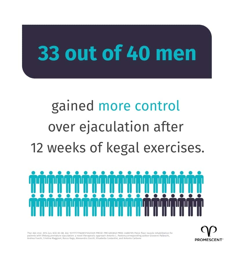 Promising results from Kegel exercises for treating premature ejaculation