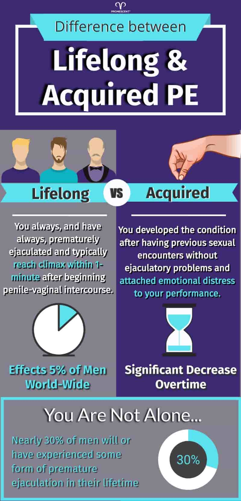 Different types of premature ejaculation infograph