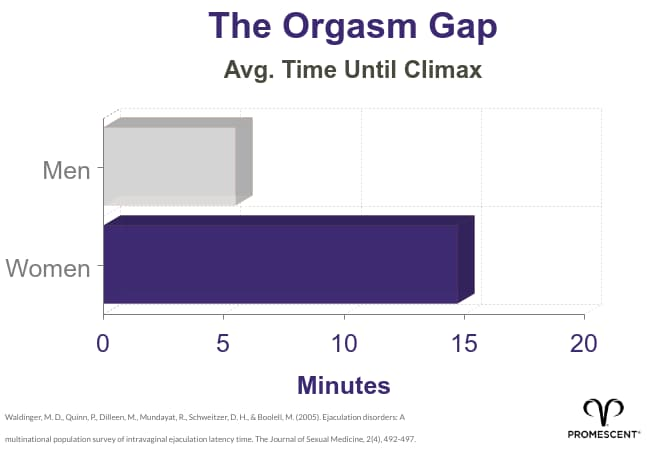 "Statistics Between Men and Women ""Orgasm Gap"" Latency Times"