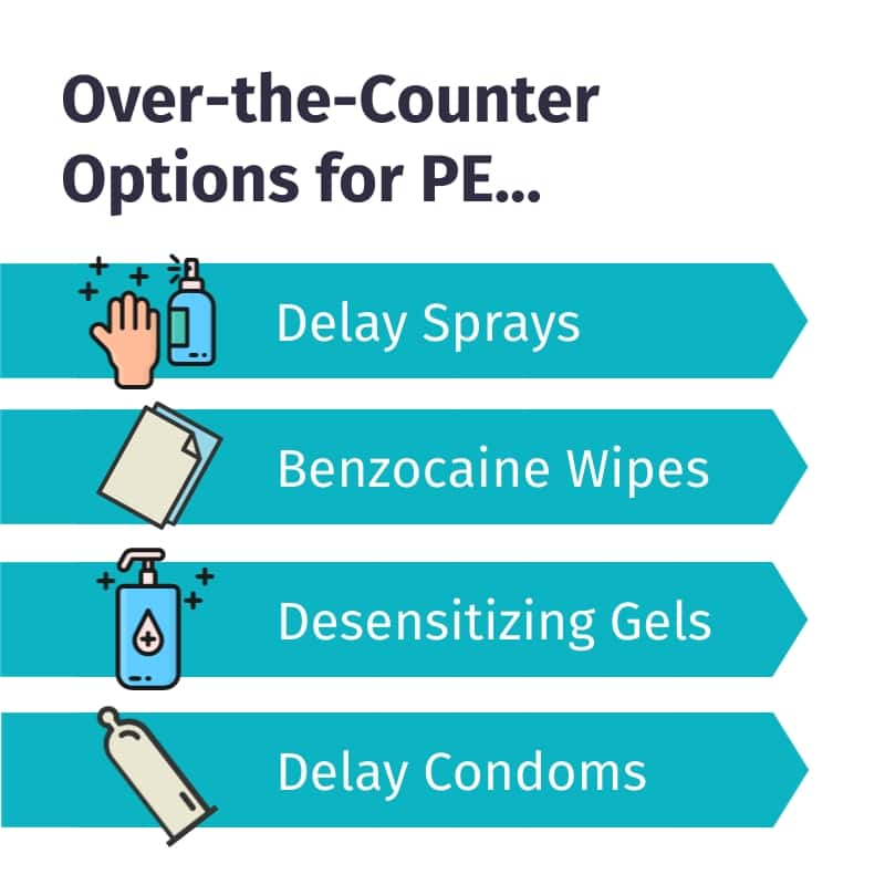 Over the counter option for the treatment of premature ejaculation