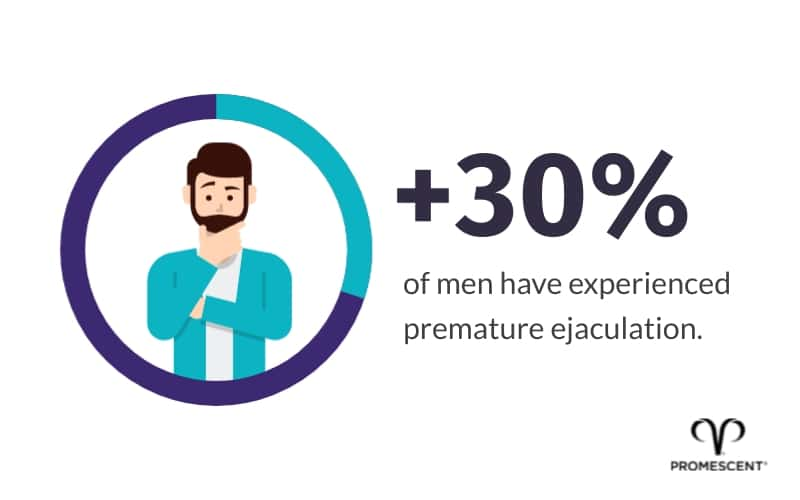 Chart showing 30% of men suffer from premature ejaculation
