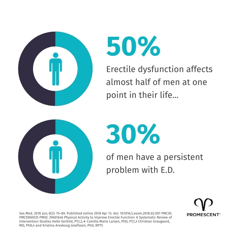 Percentage of men that suffer from erectile dysfunction