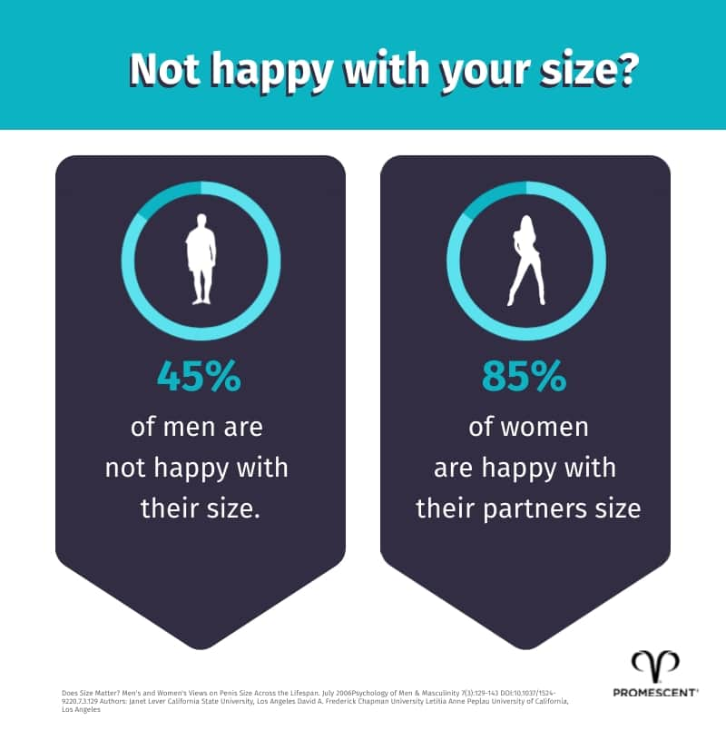Percentage of men happy with penis size oppsoed to percentage of woman happy with partner size