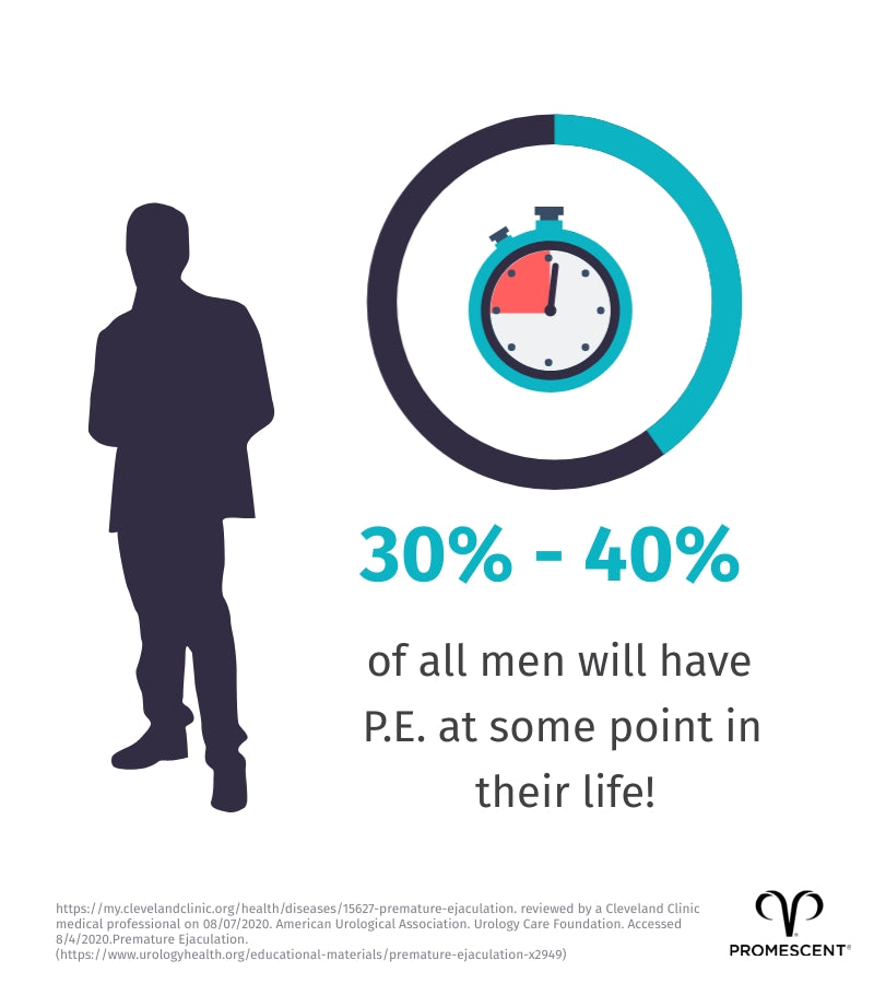 Roughly 1/3 of men will experience PE at some point in their lives.
