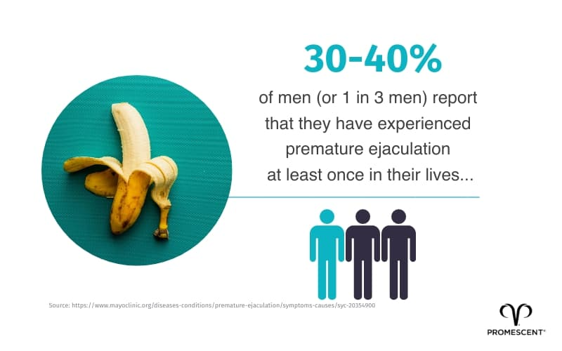 Up to 40% of men have reported having experienced premature ejaculation