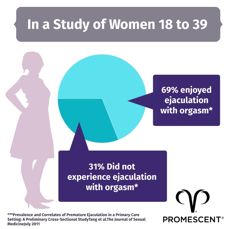Percentage of women that experience ejaculation during orgasm as opposed to those that do not