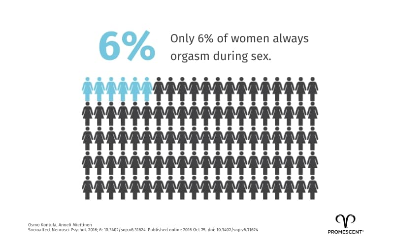 Percentage of women that have an orgasm during sex
