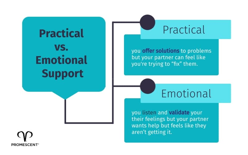 Make sure to balance practical and emotional support for your partner