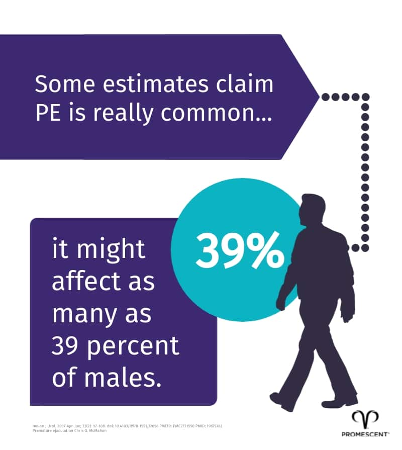 It is estimated that as many as 40% of men have experienced premature ejaculation