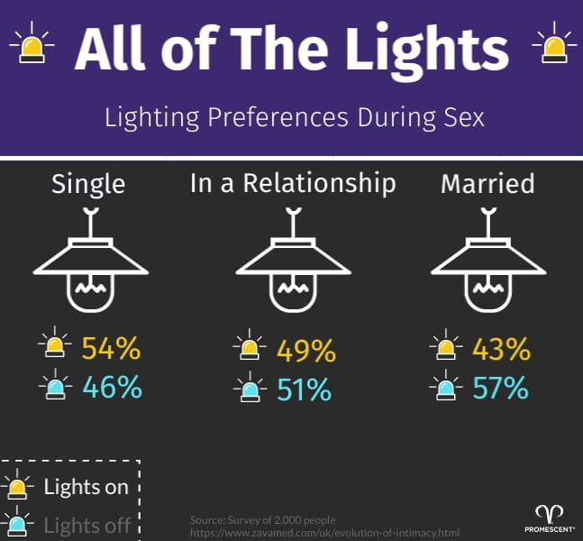 Lighting Preferences During Sex Infographic