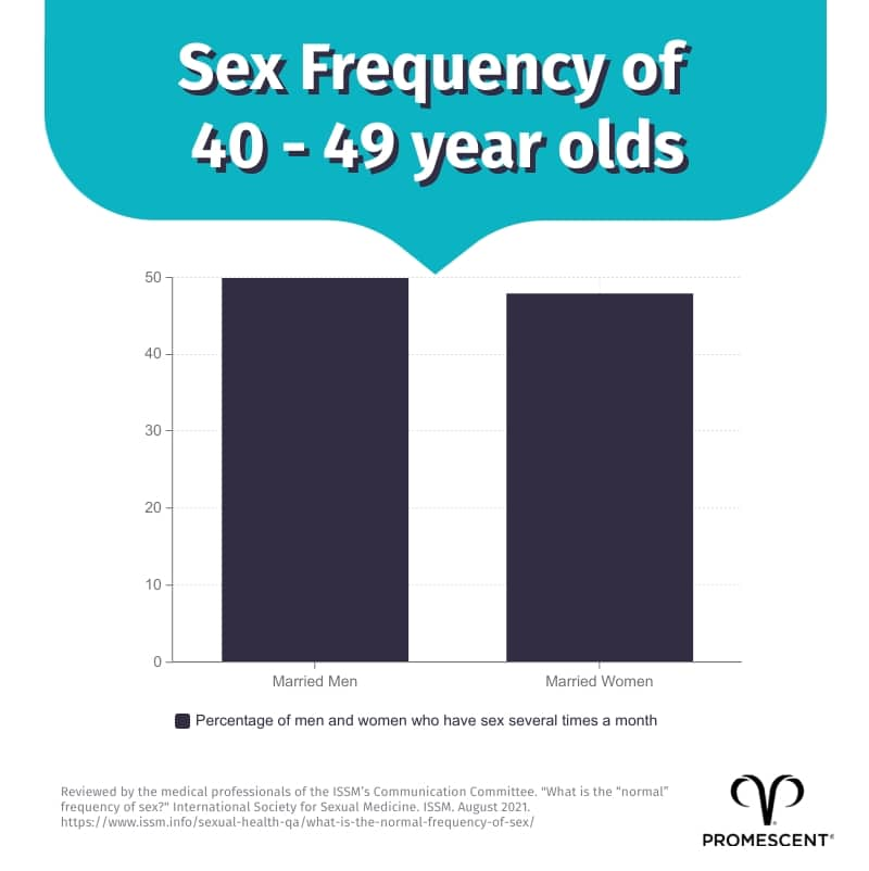 Sex frequency among 40 to 49 year olds