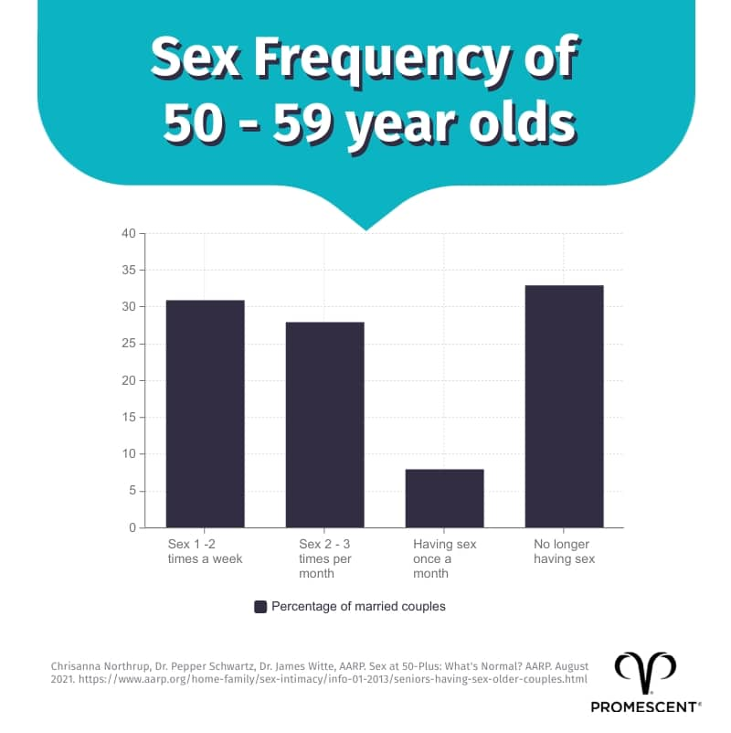 Sexual frequency of married couple ages 50 to 59