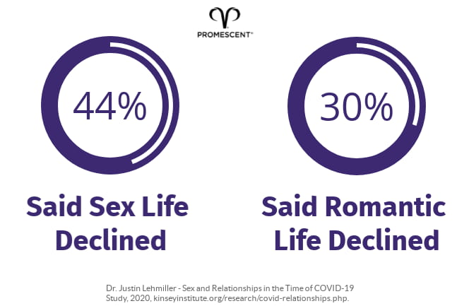 Sex statistics from Covid-19 Distancing