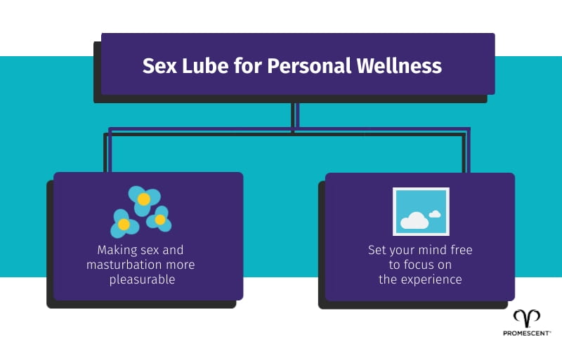 Personal wellness and sex lube