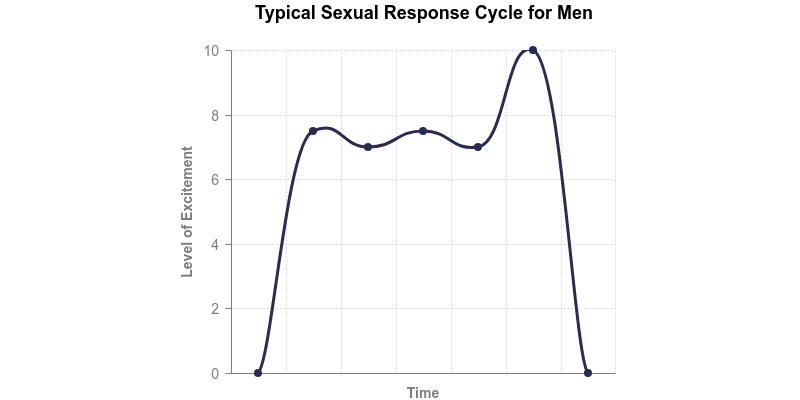 Typical Sexual Response Time Cycle for Men