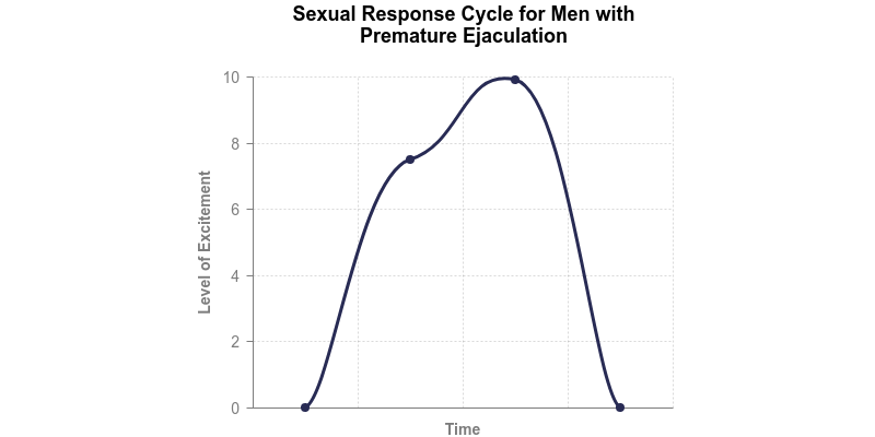 Typical Sexual Response Time Cycle for Men with PE
