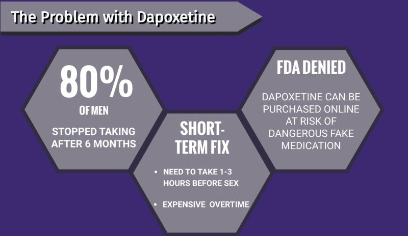 Where can you buy Dapoxetine (Priligy) 3
