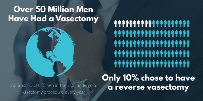 vasectomy-reversal-world-stats