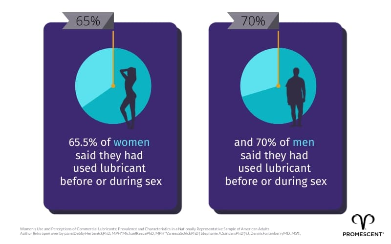 Percentage of people who have used sexual lubricants