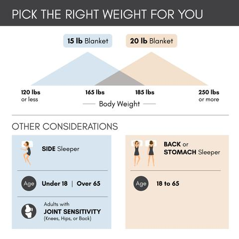 Choosing the correct weight for you Weighted Blanket infographic