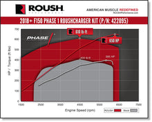 Load image into Gallery viewer, 2018-2020 ROUSH Mustang Supercharger Kit - Phase 1 700HP